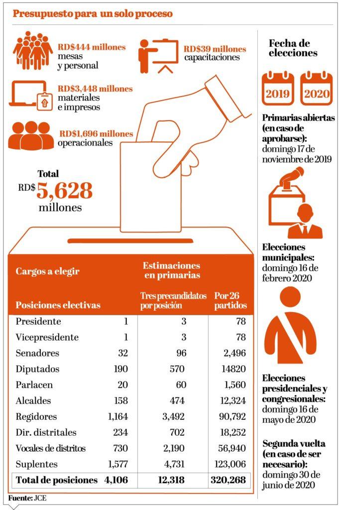 Выборы Президента Доминиканы обойдутся стране в 326 млн дол!