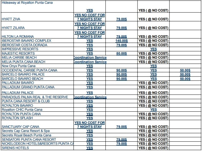 Тест ПЦР и на антиген в Доминикане: цены в отелях